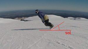 comment faire pour carver en snowboard, progresser en carving, snowboard technique de carving,