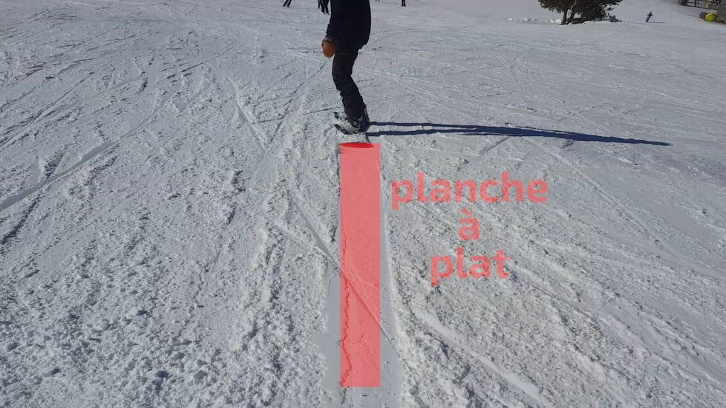 snowboard, glisser avec la planche à plat en ligne droite, pour garder de la vitesse