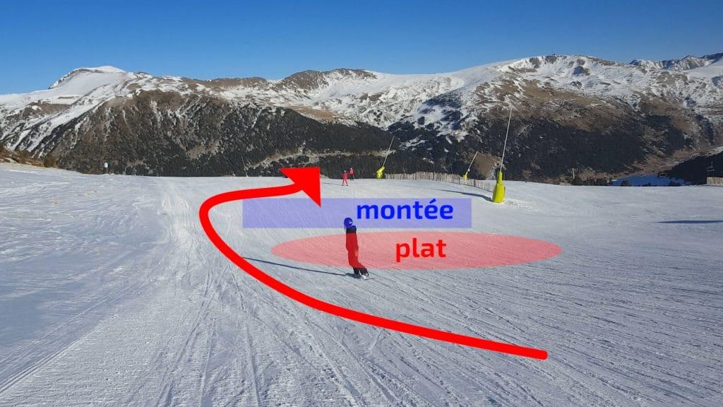 snowboard, lecture de terrain pour ne pas s'arrêter dans les montées et les plats