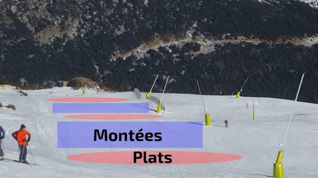 ski et snowboard, ne pas s'arrêter dans les montées pour ne pas avoir à pousser ou déchausser