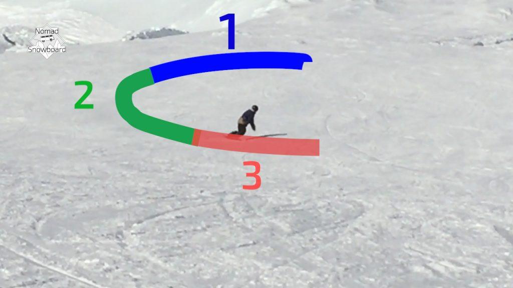 virage en carving. ce virage de snowboard est divisé en 3 phases. Nomad snowboard explique en snowboard tutoriel comment carver en front side